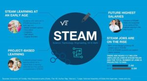 STEAM education flyer logo